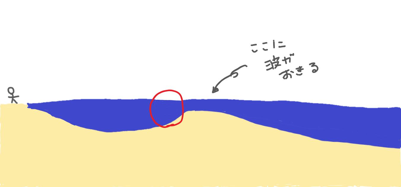 田原サーフの地形